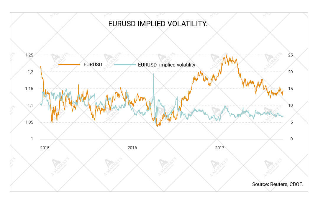 EURUSD implied volatility