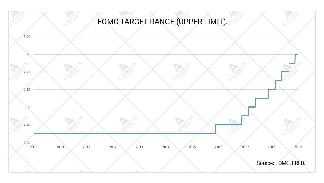 FOMC target range (upper limit)