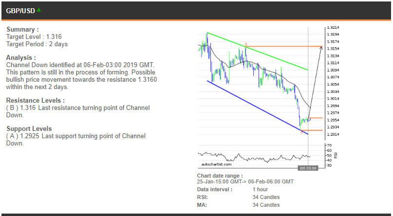 GBPUSD price chart - 06.02.2019