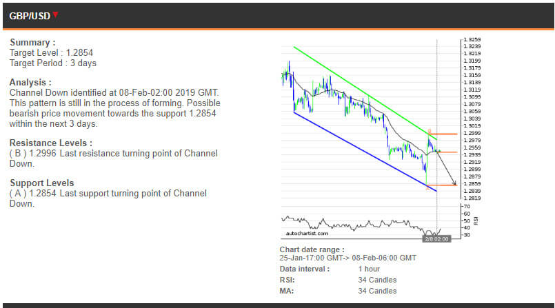 GBPUSD price chart - 08.02.2019