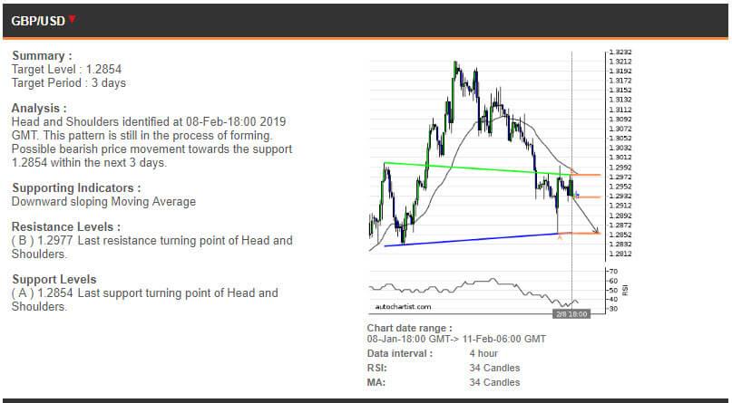 EURUSD price chart - 11.02.2019