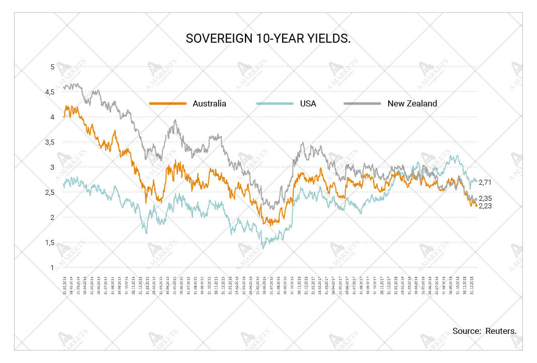 Sovereign 10-year yields