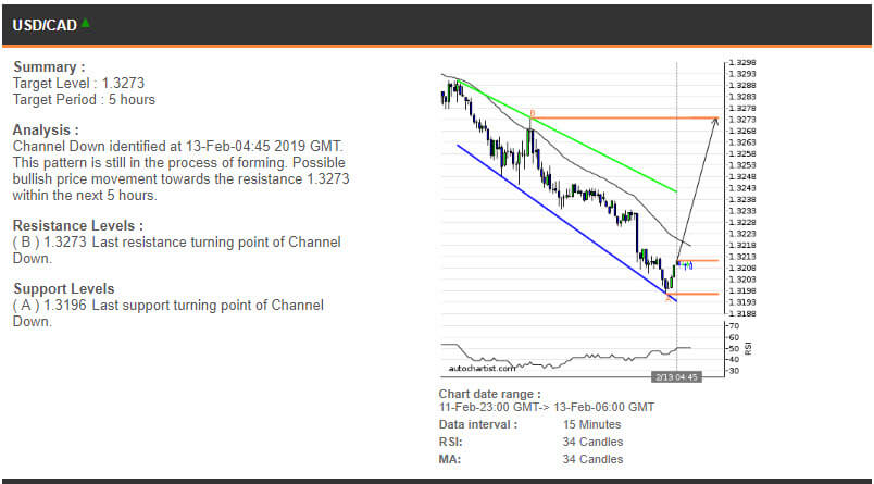 USDCAD price chart - 13.02.2019
