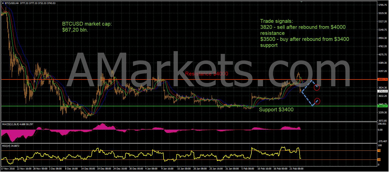 BTCUSD price chart - 25.02.2019