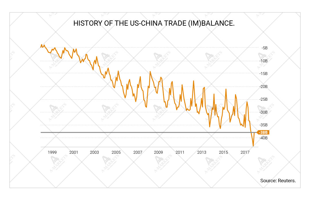 History of the US-China trade (im)balance