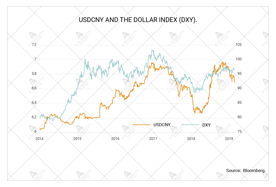 USDCNY and the dollar index (DXY)