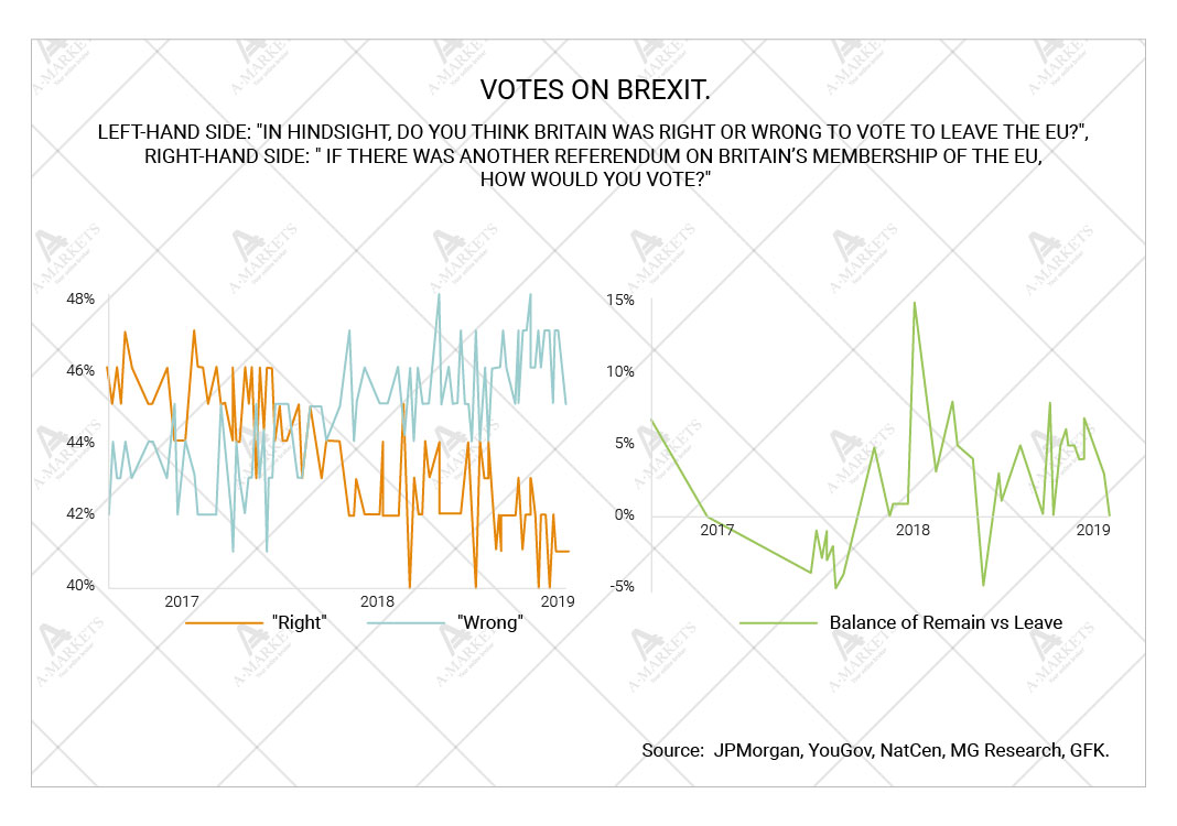 Votes on Brexit