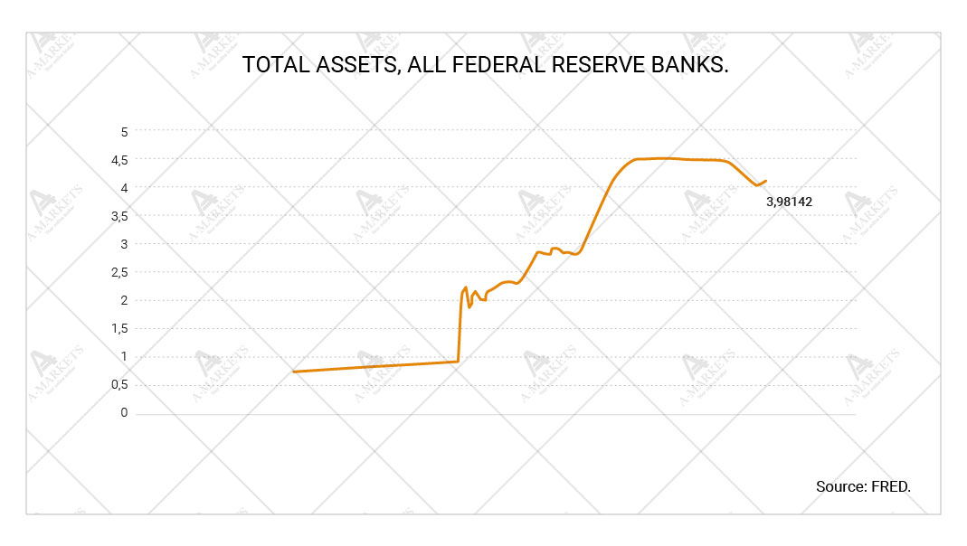 Total assets, all federal reserve banks
