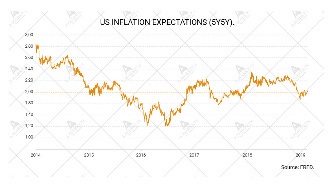 US inflation expectations (5y5y)