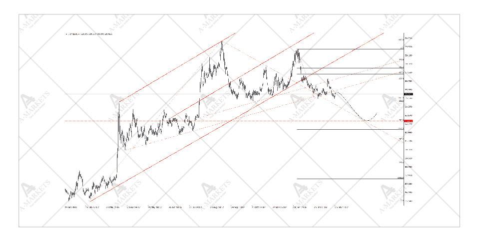 USDRUB chart 03-2019