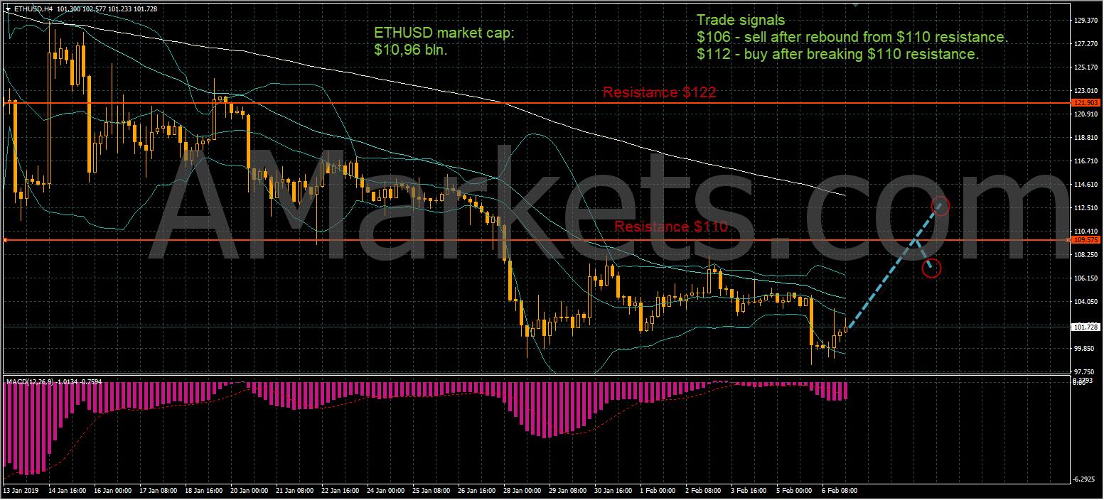 ETHUSD price chart - 08.02.2019