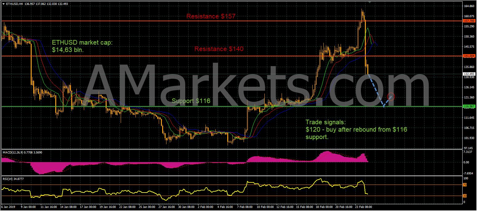 ETHUSD price chart - 25.02.2019