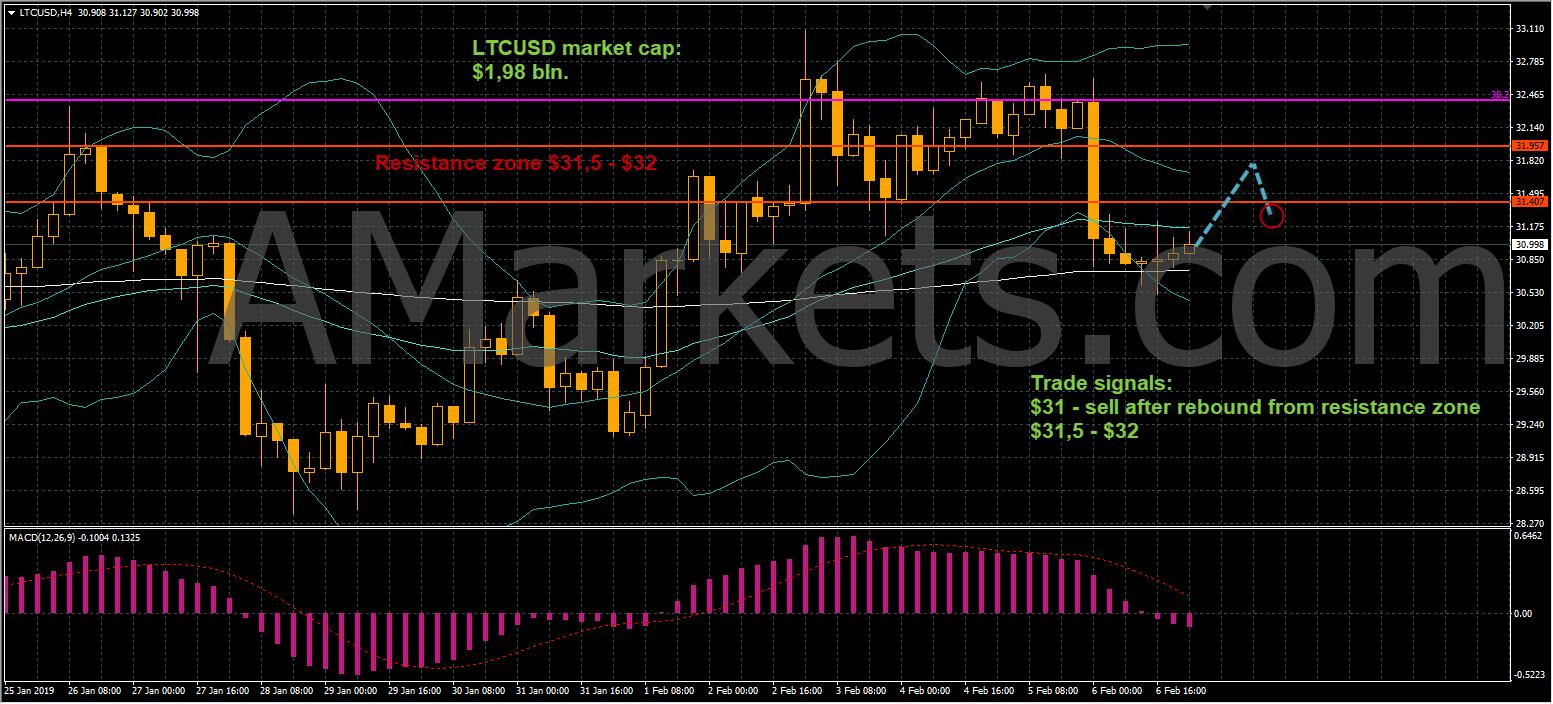 LTCUSD price chart - 07.02.2019