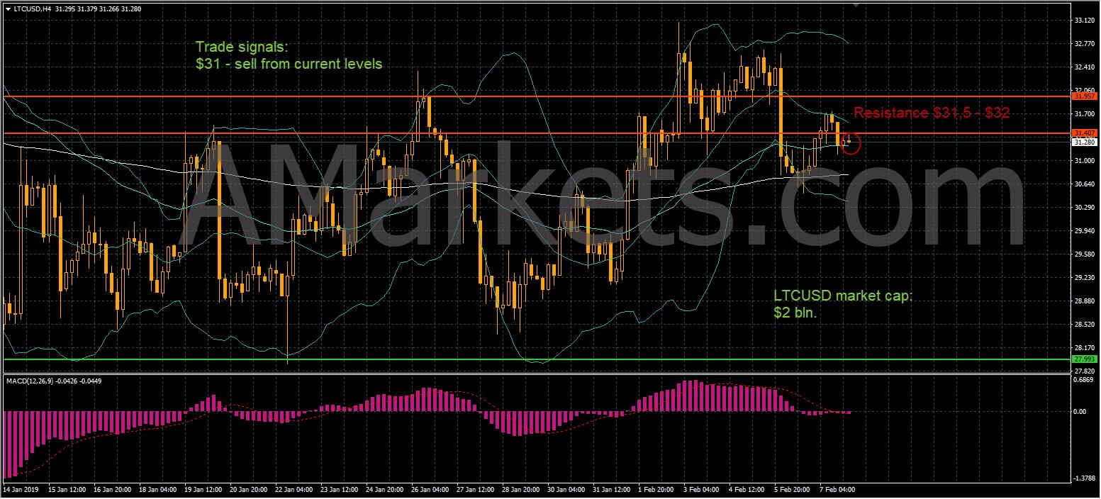 LTCUSD price chart - 08.02.2019