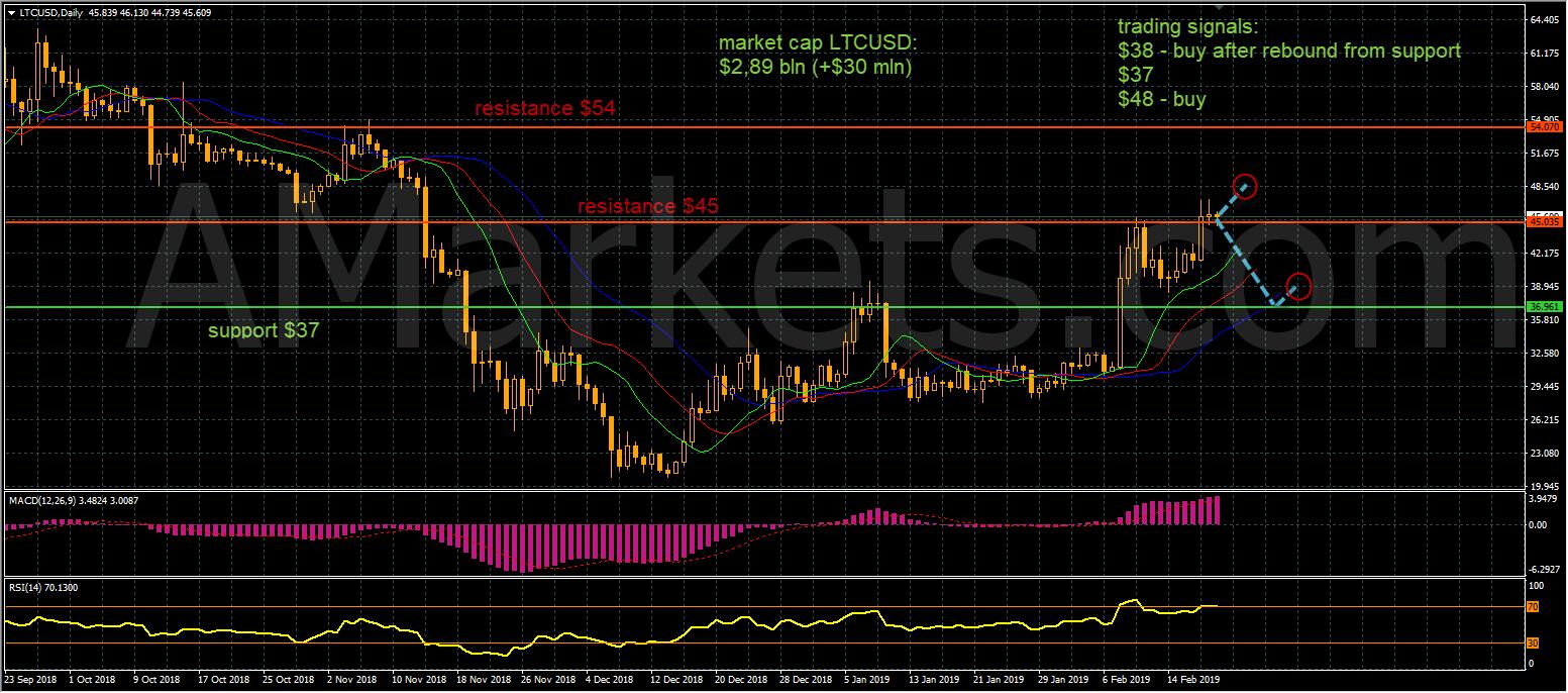 BTCUSD price chart - 20.02.2019