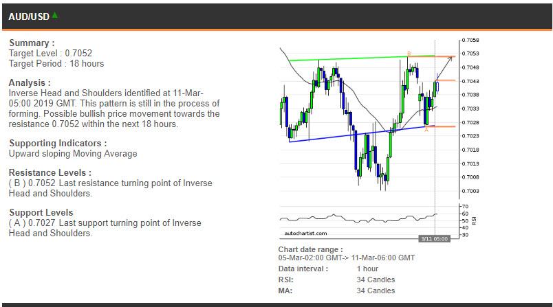 AUDUSD price chart - 11.03.2019