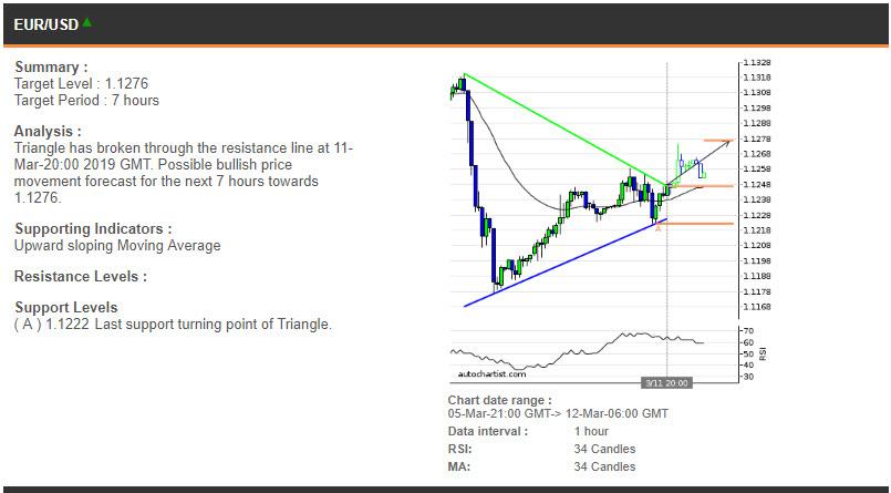 EURUSD price chart - 12.03.2019