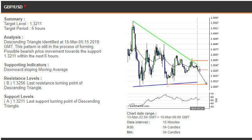 GBPUSD price chart - 15.03.2019