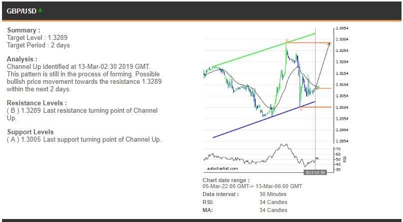 GBPUSD price chart 13.03.2019