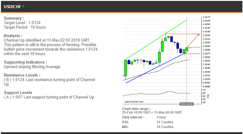 USDCHF price chart - 11.03.2019
