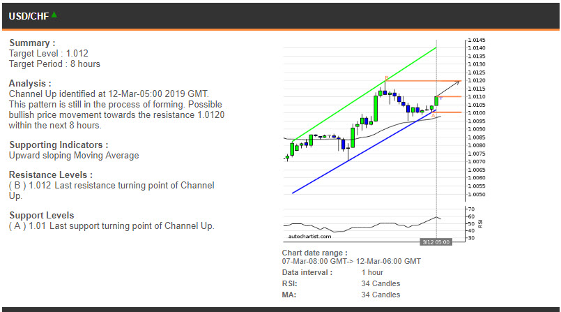 USDCHF price chart - 12.03.2019