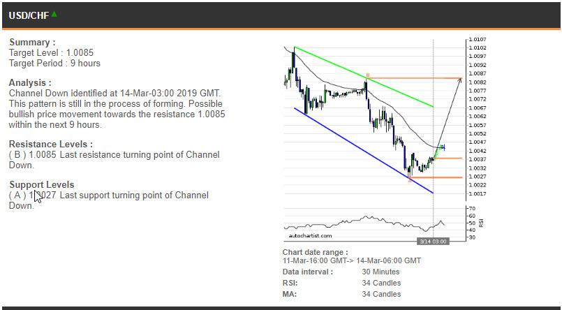 USDCHF price chart - 14.03.2019