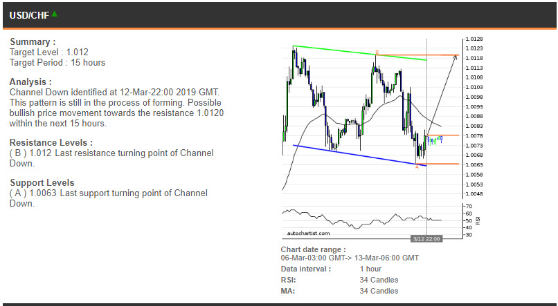 USDCHF - price chart 13.03.2019