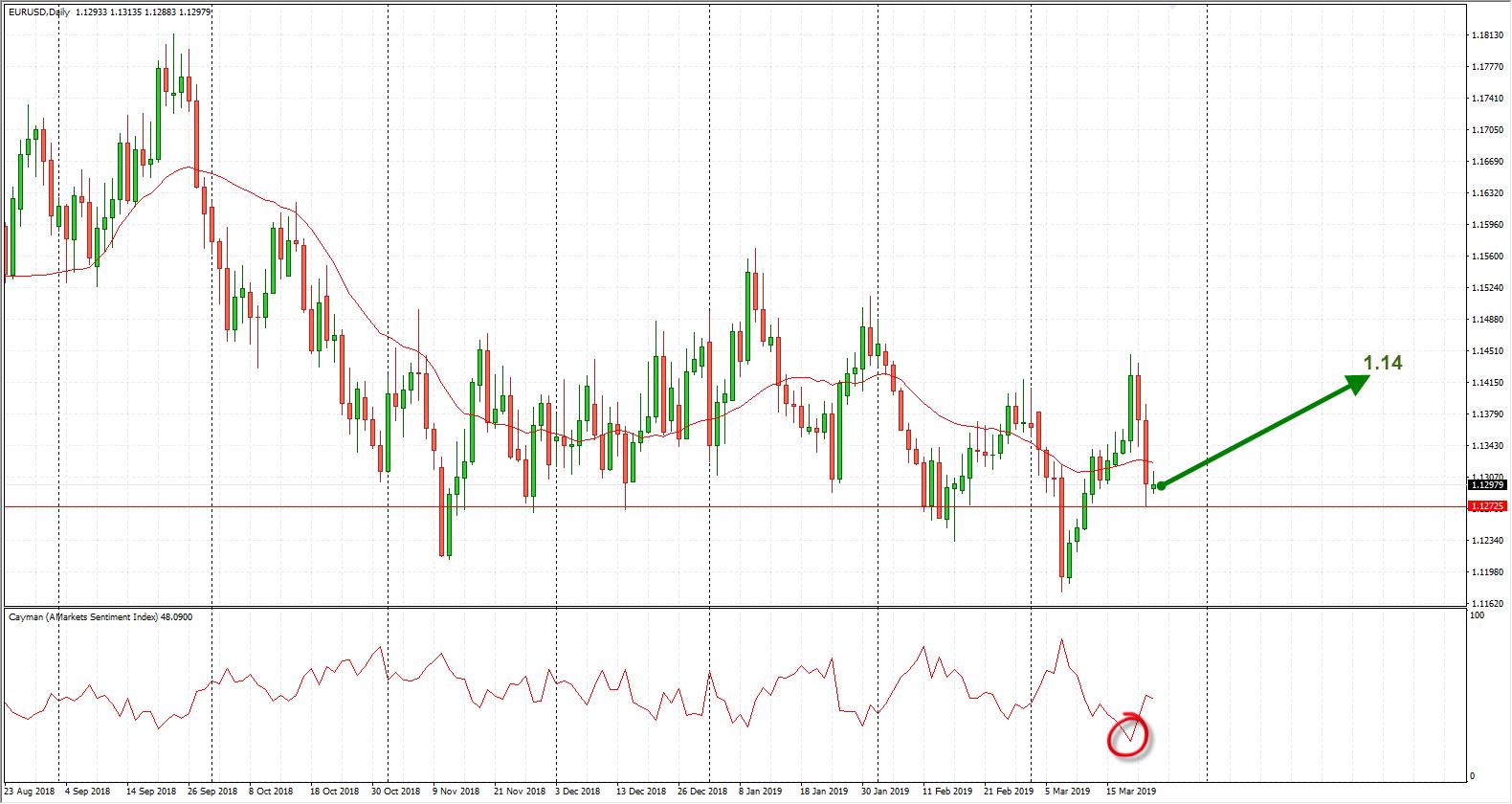 Eur price chart 25.03.2019