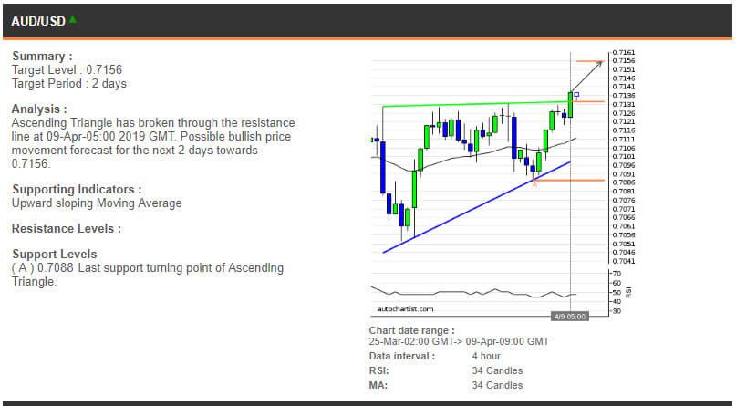 AUDUSD price chart - 09.04.2019