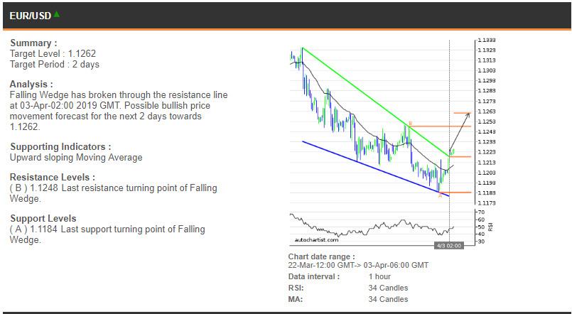 EURUSD price chart - 03.04.2019