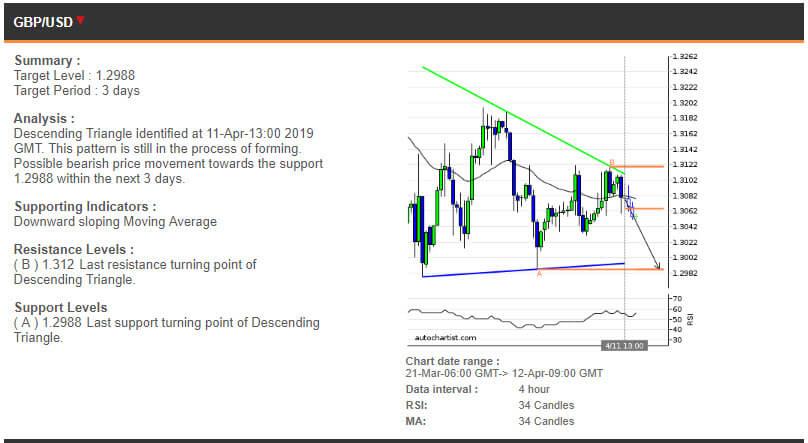 GBPUSD price chart 12.04.2019