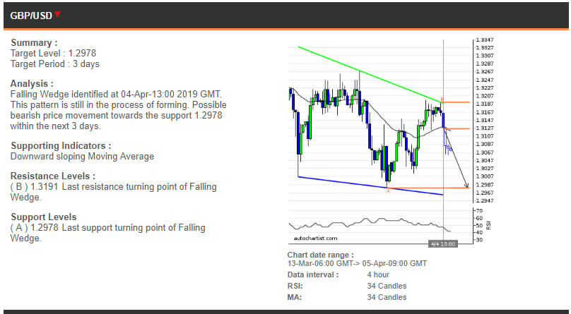 GBPUSD  price chart 05.04.2019