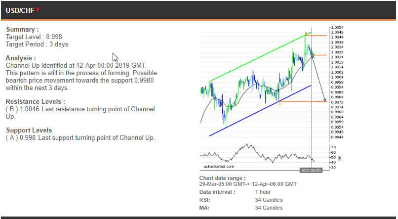 USDCHF price chart - 12.04.2019