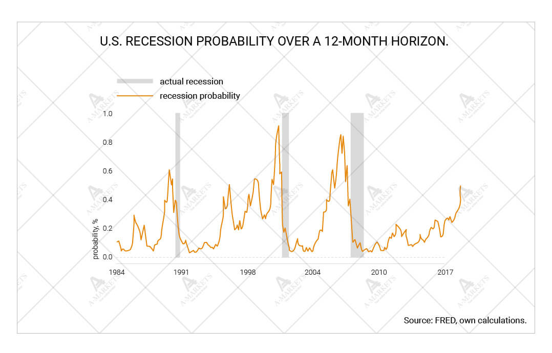 U.S. recession probability over a 12-month horizon