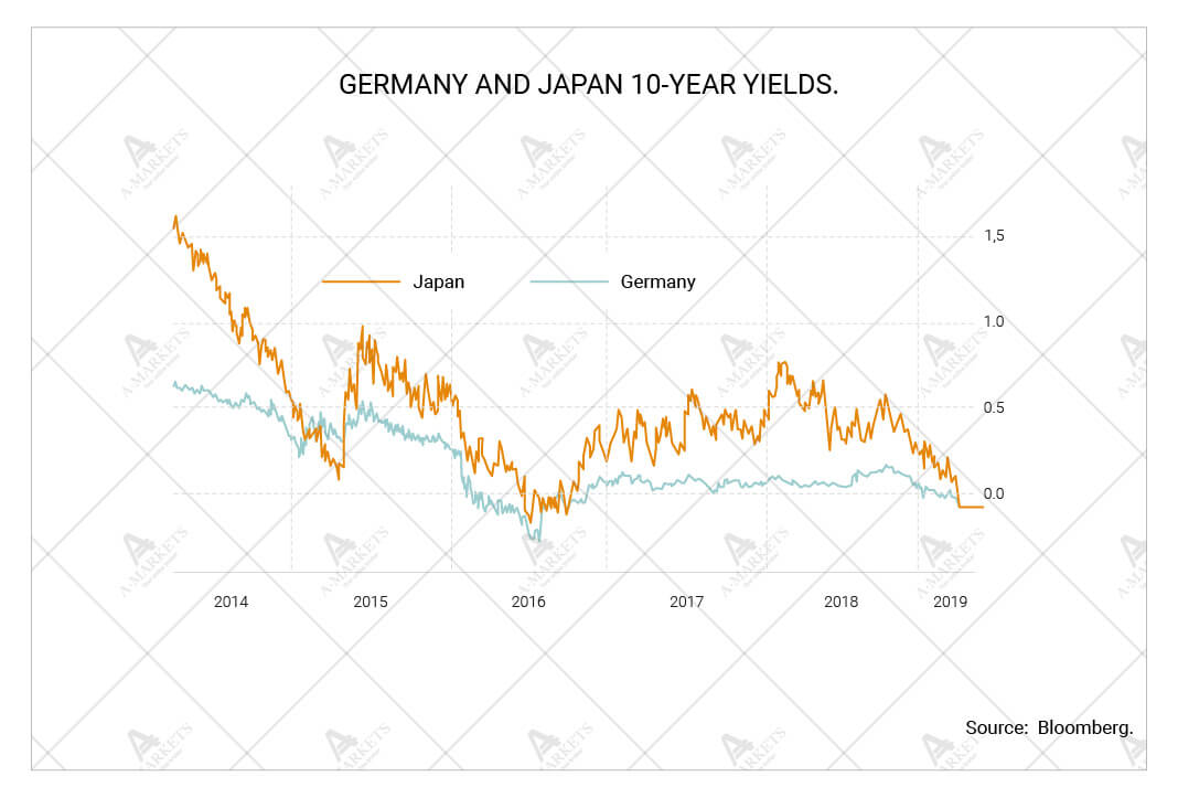 Germany and japan 10-year yields