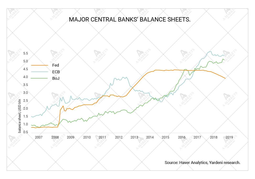 Major central banks' balance sheets