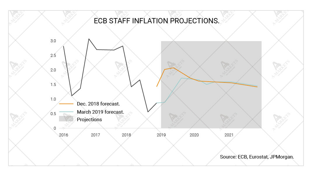 ECB staff inflation projections