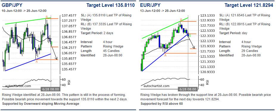 GBPJPY price chart