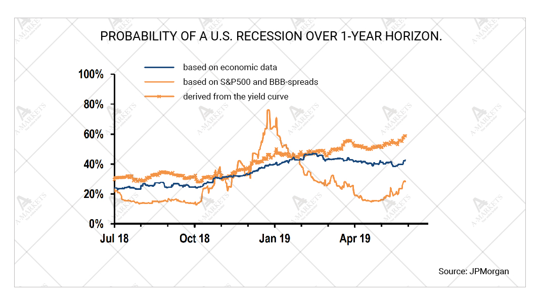 Probability of a U.S. recession over 1-year horizon