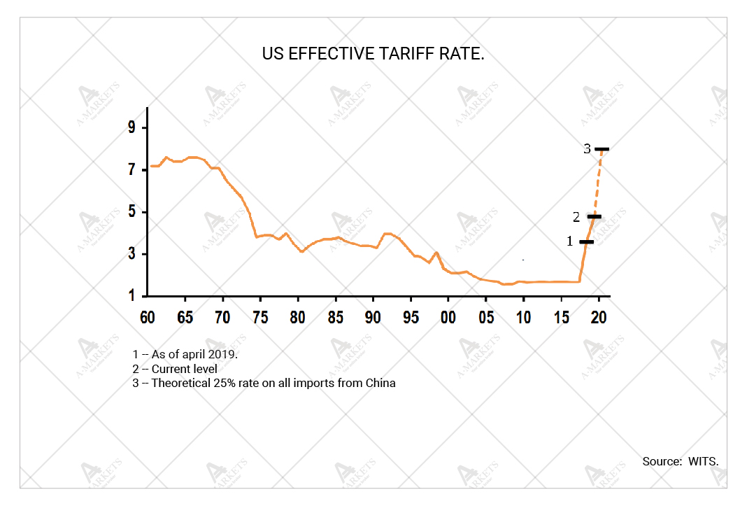 US effective tariff rate