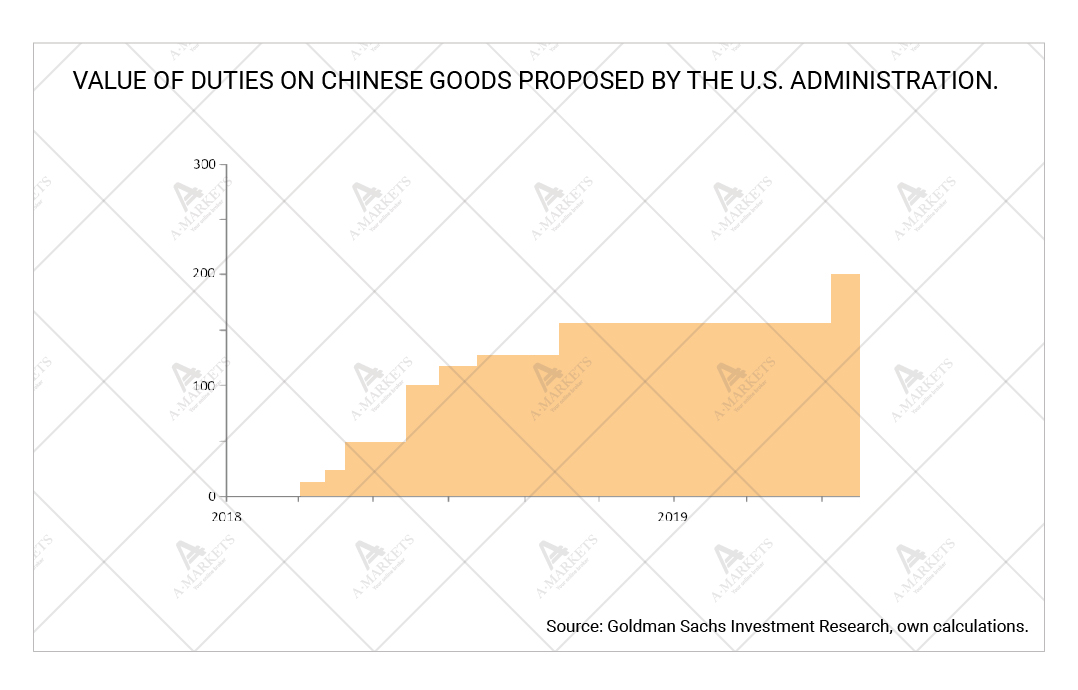 Value of duties on Chinese goods proposed by the U.S. administration