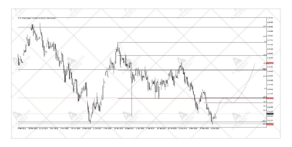 AUDCAD price chart