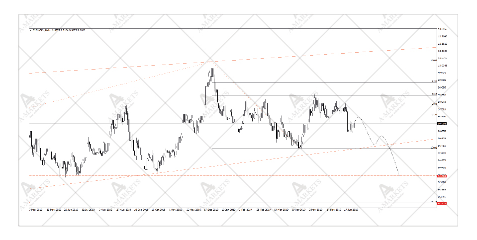 EURNOK price chart