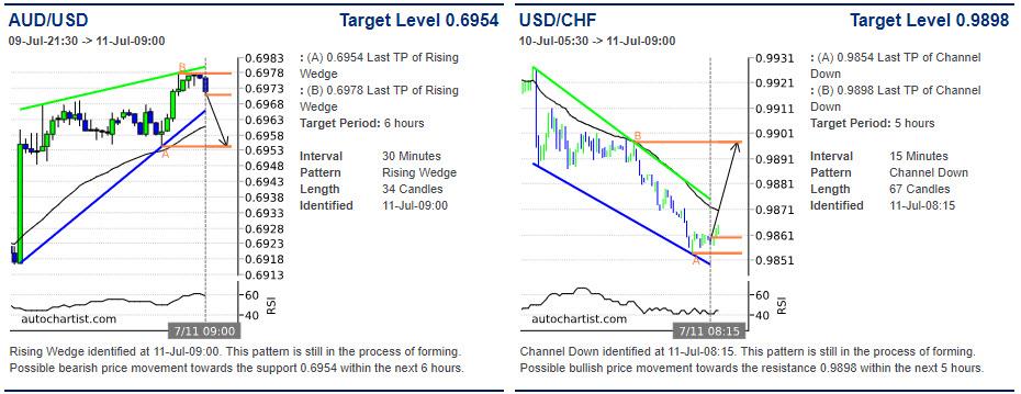 AUDUSD price chart