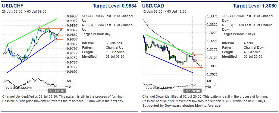 USDCHF price chart