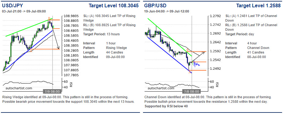 USDJPY price chart